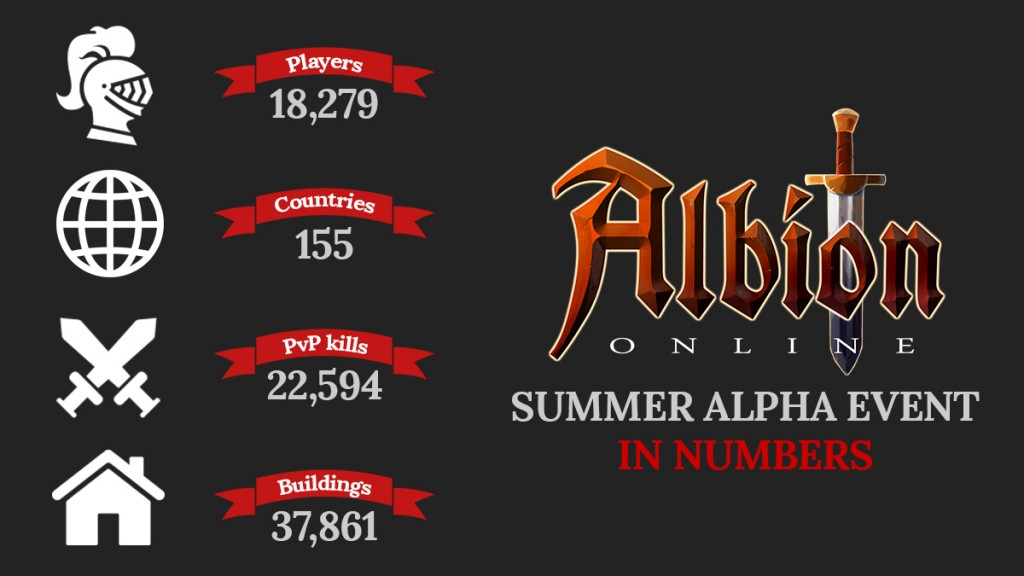 Albion Online stats